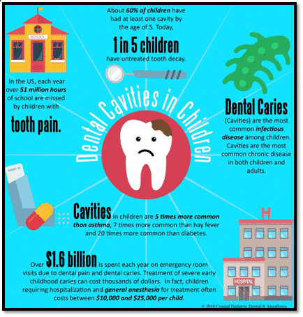Dental Cavity graphic, info on dental health by River Oak Dental Palm Bay FL